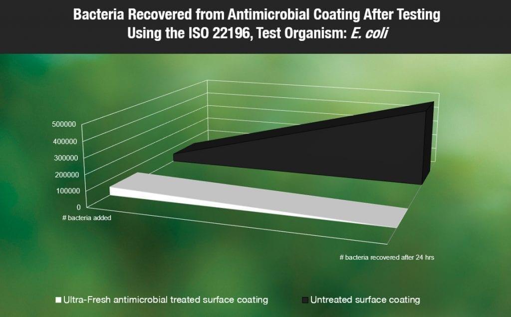 Antibacterial coating vs an untreated coating
