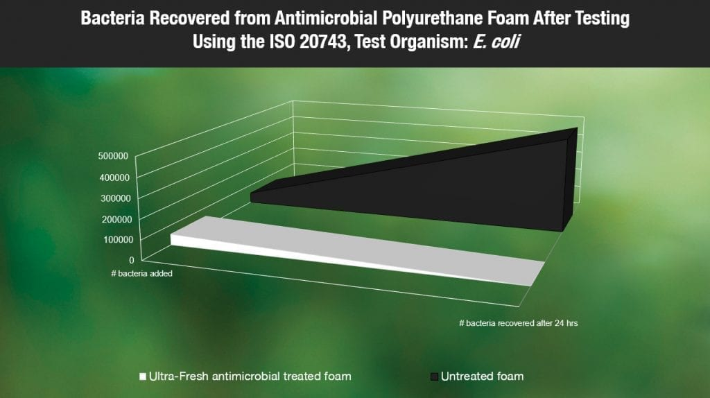 Bacteria recovered from antimicrobial polyurethane foam vs untreated foam